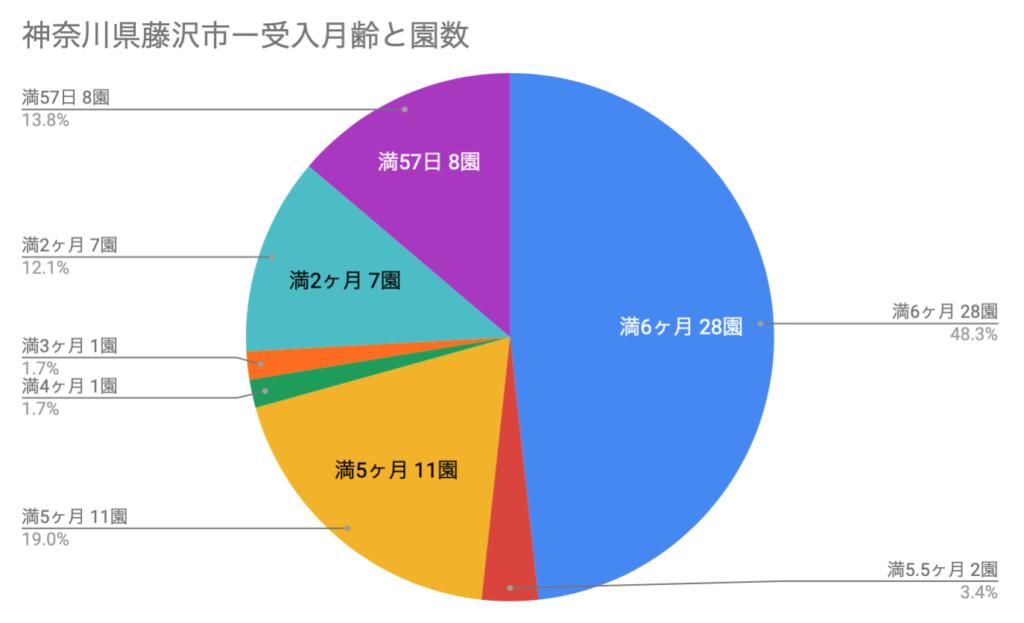 円グラフ-神奈川県藤沢市-受入月齢と園数