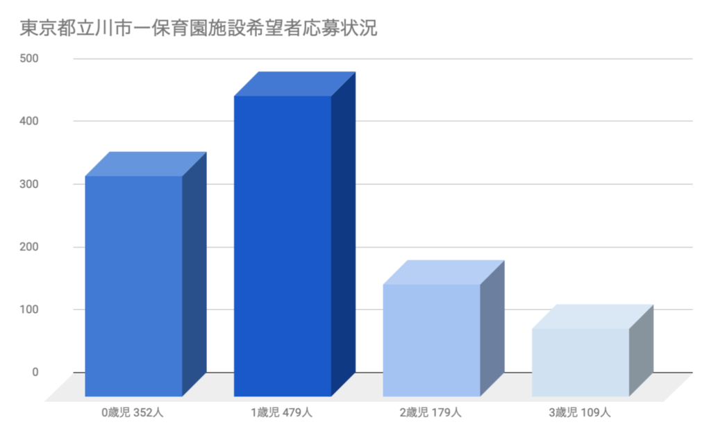 グラフ東京都立川市の保育園応募状況1歳児の応募が1番多い