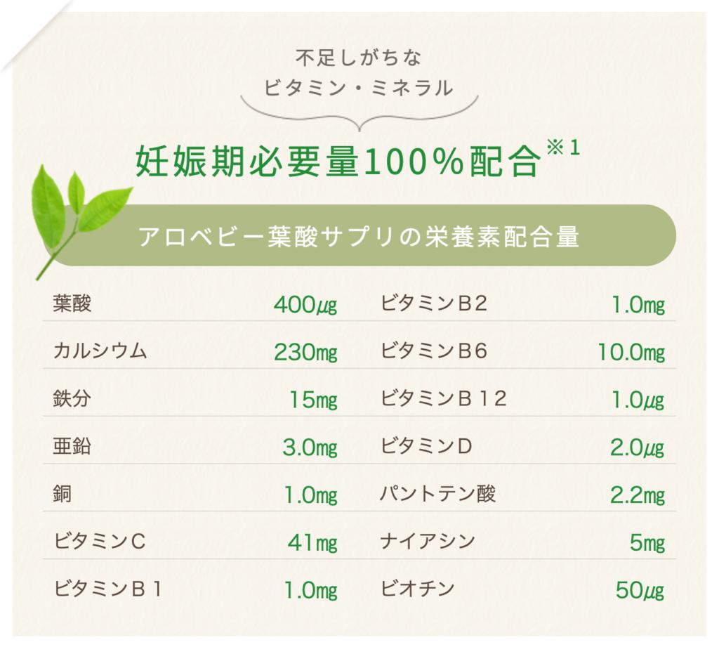 アロベビー栄養素一覧